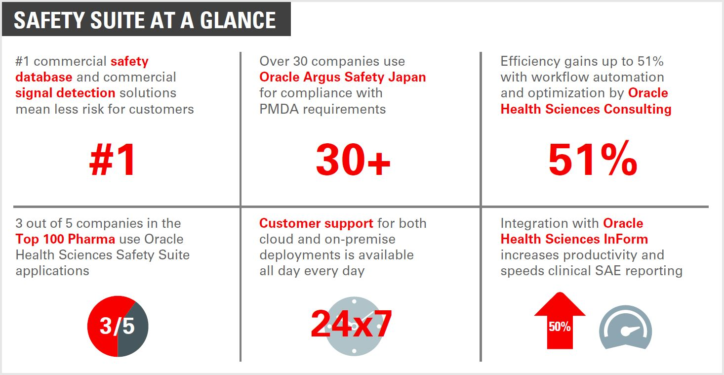 Safety suite at a Glance